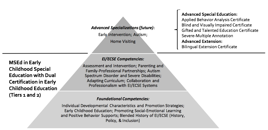 This graphic illustrates the Framework of Early Childhood Special Education as a triangle, with foundational competencies at the bottom, Early Intervention and Early Childhood Special Ed in the middle, and Advanced Specializations at the top.